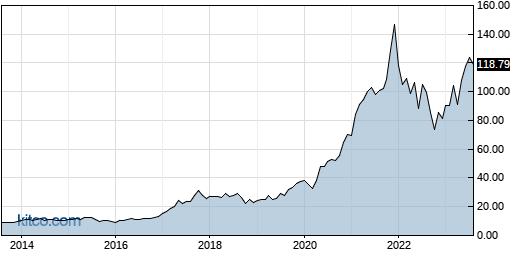 NVMI 10-Year Chart