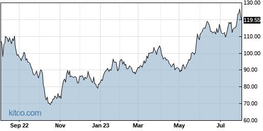 NVMI 1-Year Chart