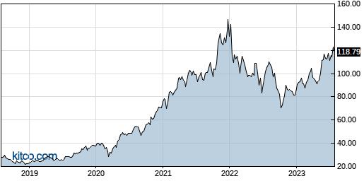 NVMI 5-Year Chart
