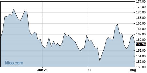 NVO 3-Month Chart