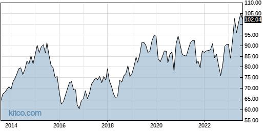 NVS 10-Year Chart