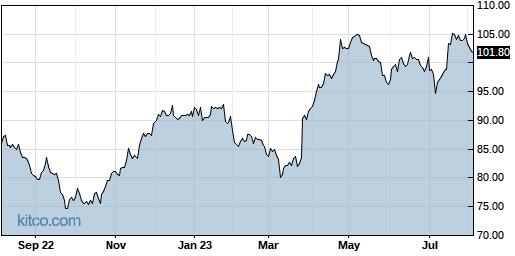 NVS 1-Year Chart