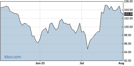 NVS 3-Month Chart