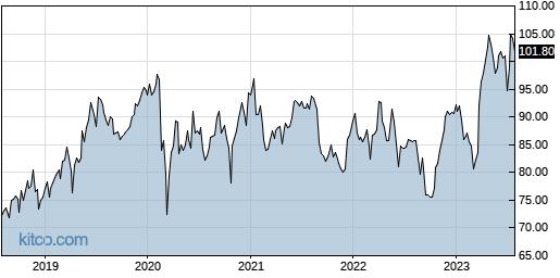 NVS 5-Year Chart