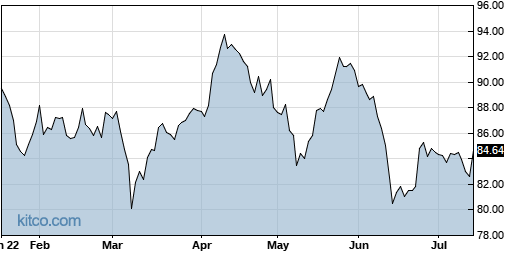 NVS 6-Month Chart