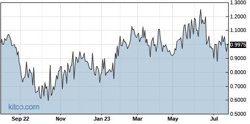 NWARF 1-Year Chart