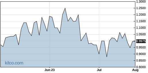 NWARF 3-Month Chart