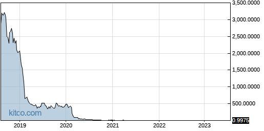 NWARF 5-Year Chart