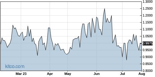 NWARF 6-Month Chart