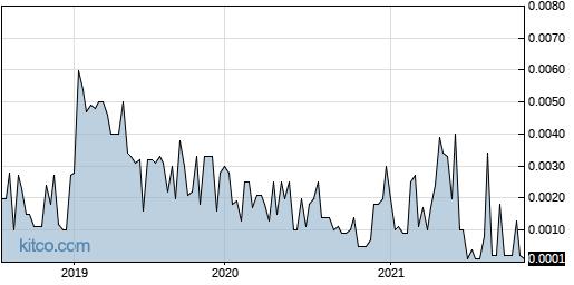 NWCI 5-Year Chart