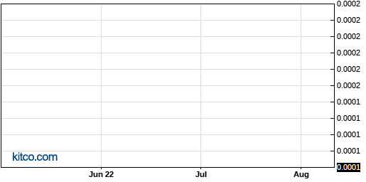 NWGC 3-Month Chart