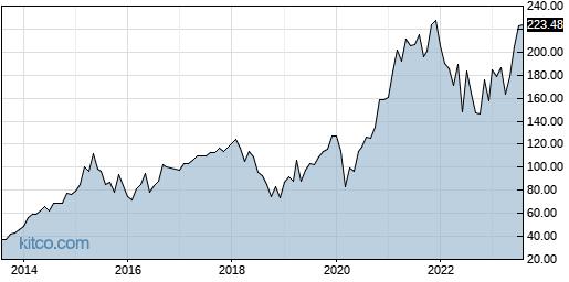 NXPI 10-Year Chart