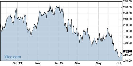 NXPI 1-Year Chart