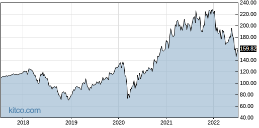 NXPI 5-Year Chart