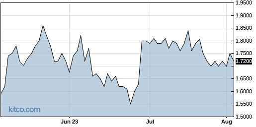 NXTC 3-Month Chart