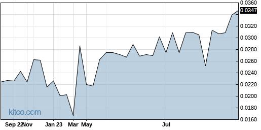 NYWKF 1-Year Chart