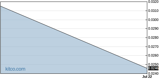 NYWKF 3-Month Chart