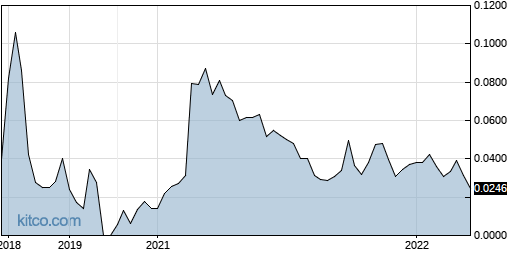 NYWKF 5-Year Chart