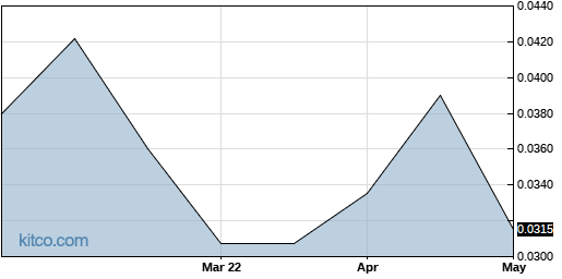 NYWKF 6-Month Chart