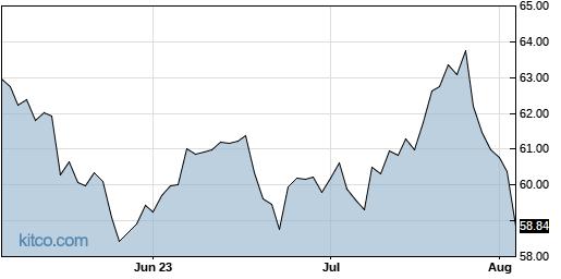 O 3-Month Chart