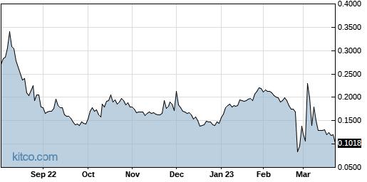 OBSV 1-Year Chart