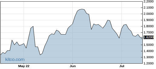 OBSV 3-Month Chart