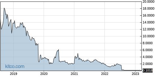 OBSV 5-Year Chart