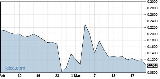 OBSV 6-Month Chart
