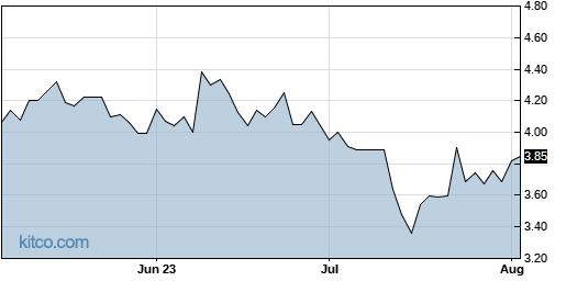 OCC 3-Month Chart