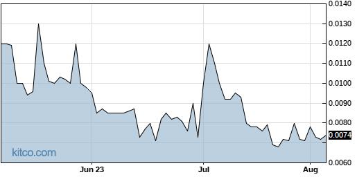 OCLN 3-Month Chart