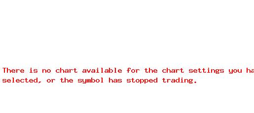 OCPNY 1-Month Chart