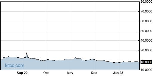 OCPNY 1-Year Chart