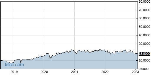 OCPNY 5-Year Chart