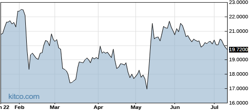 OCPNY 6-Month Chart