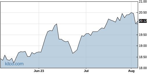 OCSL 3-Month Chart