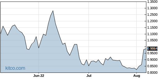 OCX 3-Month Chart