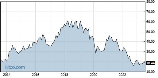 OFIX 10-Year Chart