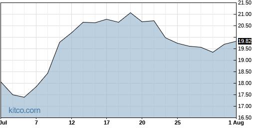OFIX 1-Month Chart