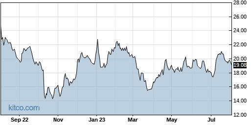 OFIX 1-Year Chart
