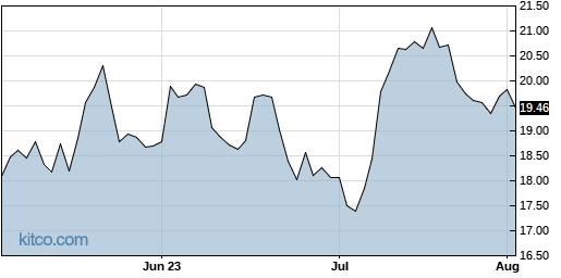 OFIX 3-Month Chart