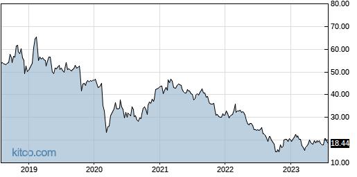 OFIX 5-Year Chart