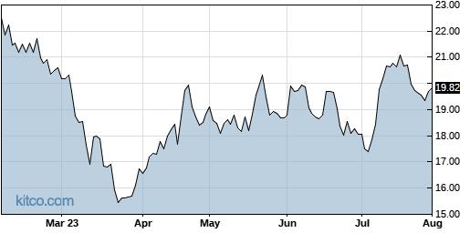 OFIX 6-Month Chart