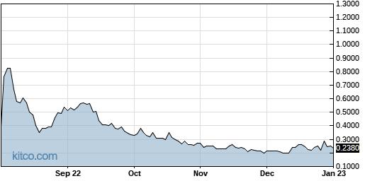 OG 1-Year Chart