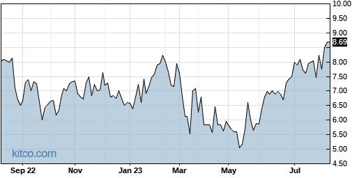 OGCP 1-Year Chart