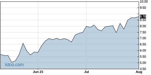 OGCP 3-Month Chart