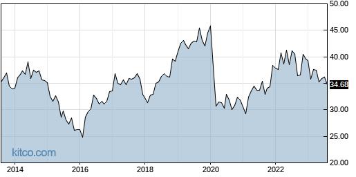 OGE 10-Year Chart