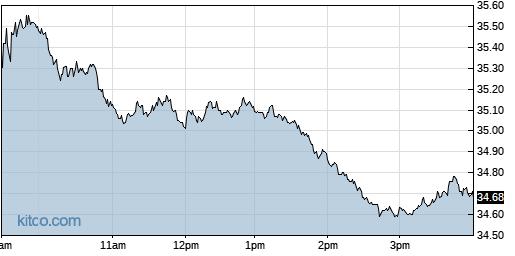OGE 1-Day Chart