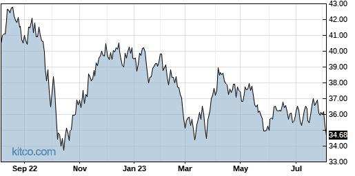 OGE 1-Year Chart