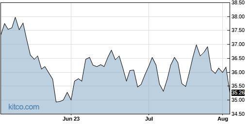 OGE 3-Month Chart