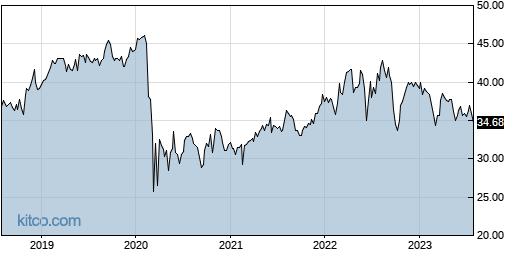 OGE 5-Year Chart